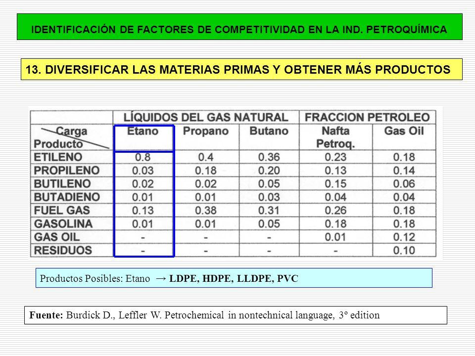 13. DIVERSIFICAR LAS MATERIAS PRIMAS Y OBTENER MÁS PRODUCTOS Productos Posibles: Etano LDPE, HDPE, LLDPE, PVC IDENTIFICACIÓN DE FACTORES DE COMPETITIV