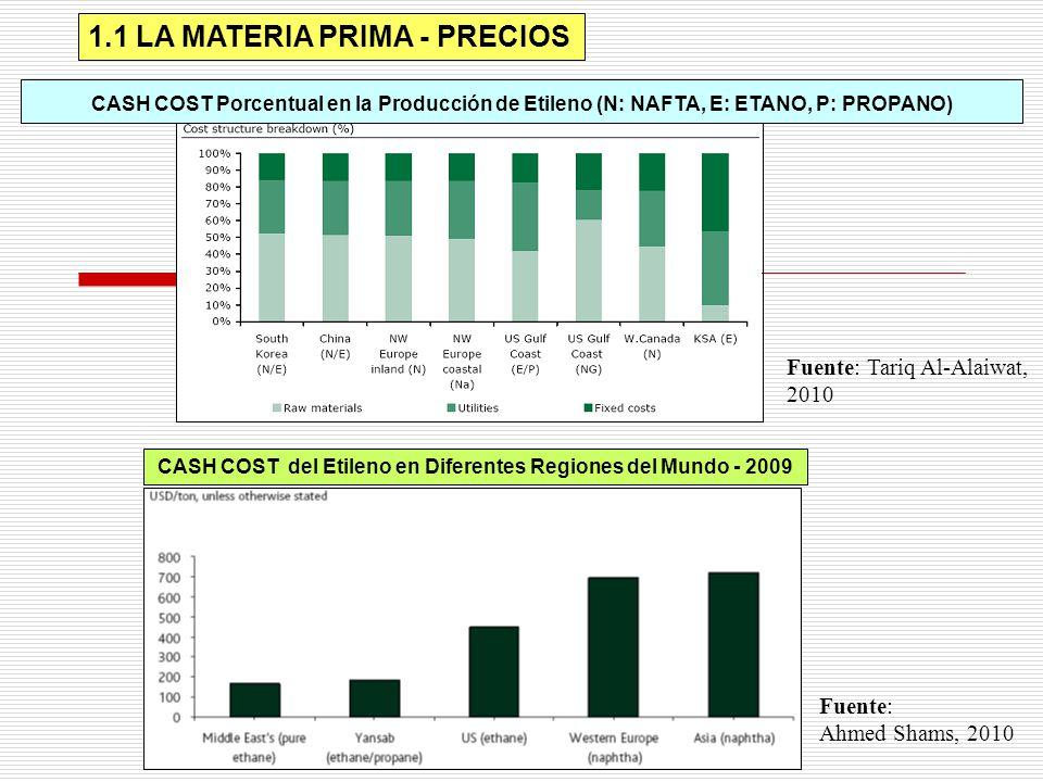 1.1 LA MATERIA PRIMA - PRECIOS CASH COST Porcentual en la Producción de Etileno (N: NAFTA, E: ETANO, P: PROPANO) CASH COST del Etileno en Diferentes R