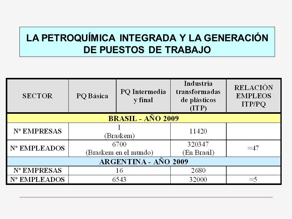 LA PETROQUÍMICA INTEGRADA Y LA GENERACIÓN DE PUESTOS DE TRABAJO