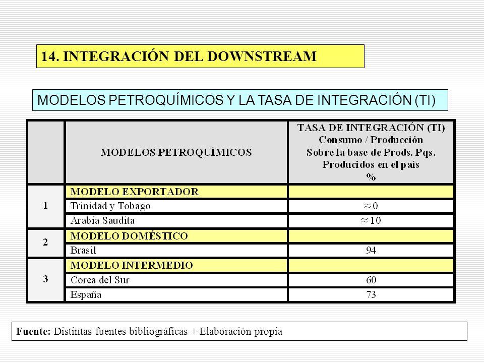 14. INTEGRACIÓN DEL DOWNSTREAM MODELOS PETROQUÍMICOS Y LA TASA DE INTEGRACIÓN (TI) Fuente: Distintas fuentes bibliográficas + Elaboración propia
