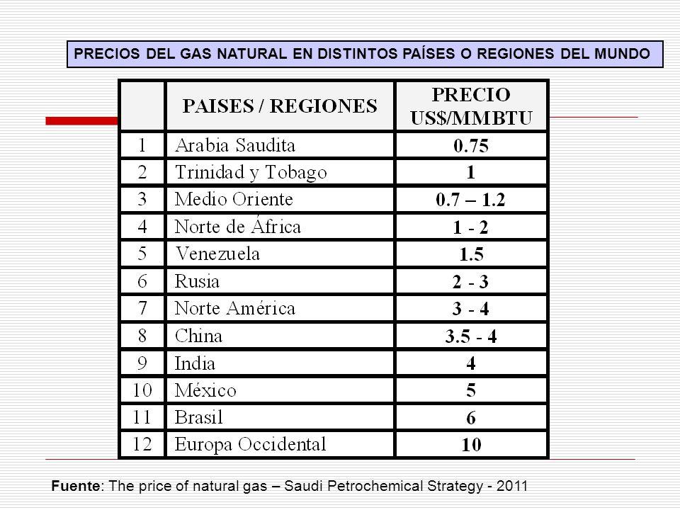 Tasa de Integración Hipotético de Productos Petroquímicos en el Sector de Plásticos en el Perú – base 6% crecimiento Prod.