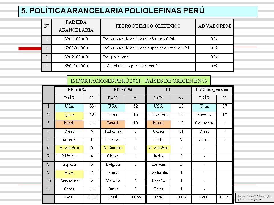 5. POLÍTICA ARANCELARIA POLIOLEFINAS PERÚ IMPORTACIONES PERÚ 2011 – PAÍSES DE ORIGEN EN % Fuente: SUNAT-Aduanas [11] y Elaboración propia