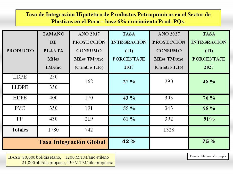 Tasa de Integración Hipotético de Productos Petroquímicos en el Sector de Plásticos en el Perú – base 6% crecimiento Prod. PQs. BASE: 80,000 bbl/día e