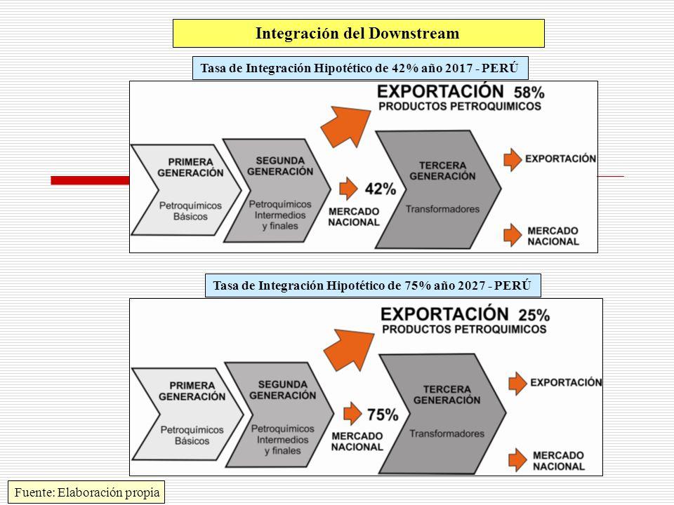 Integración del Downstream Tasa de Integración Hipotético de 42% año 2017 - PERÚ Tasa de Integración Hipotético de 75% año 2027 - PERÚ Fuente: Elaboración propia