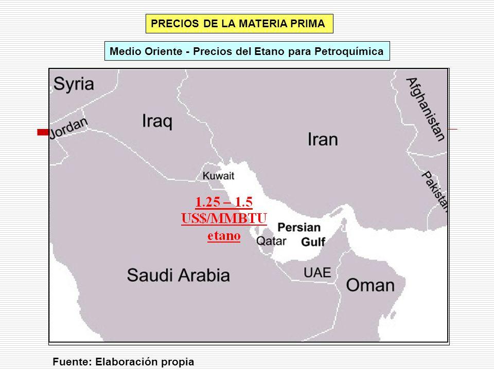PRECIOS DE LA MATERIA PRIMA Medio Oriente - Precios del Etano para Petroquímica Fuente: Elaboración propia