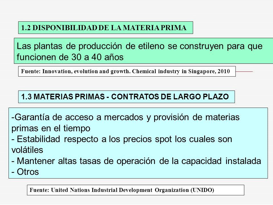 1.2 DISPONIBILIDAD DE LA MATERIA PRIMA Fuente: United Nations Industrial Development Organization (UNIDO) -Garantía de acceso a mercados y provisión d