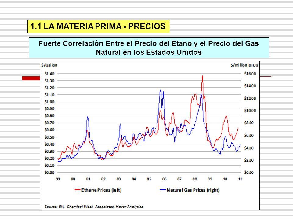 1.1 LA MATERIA PRIMA - PRECIOS Fuerte Correlación Entre el Precio del Etano y el Precio del Gas Natural en los Estados Unidos
