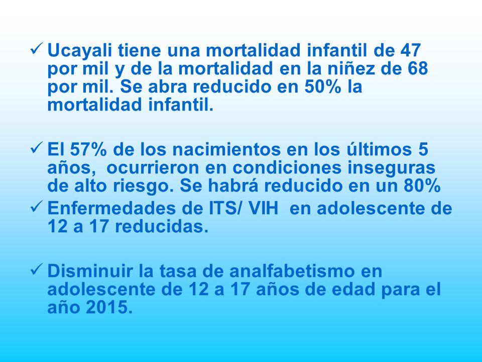 Ucayali tiene una mortalidad infantil de 47 por mil y de la mortalidad en la niñez de 68 por mil.