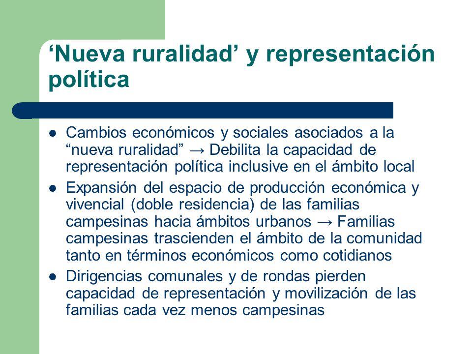 Nueva ruralidad y representación política Cambios económicos y sociales asociados a la nueva ruralidad Debilita la capacidad de representación polític