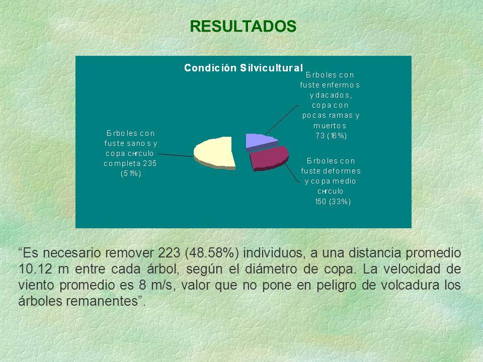 RESULTADOS Es necesario remover 223 (48.58%) individuos, a una distancia promedio 10.12 m entre cada árbol, según el diámetro de copa. La velocidad de