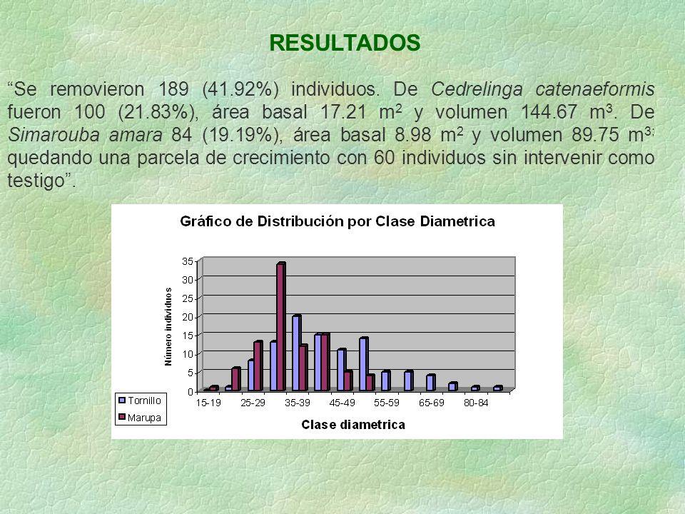 RESULTADOS Se removieron 189 (41.92%) individuos. De Cedrelinga catenaeformis fueron 100 (21.83%), área basal 17.21 m 2 y volumen 144.67 m 3. De Simar