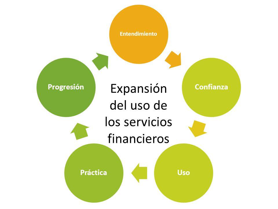Entendimiento Confianza UsoPráctica Progresión Expansión del uso de los servicios financieros