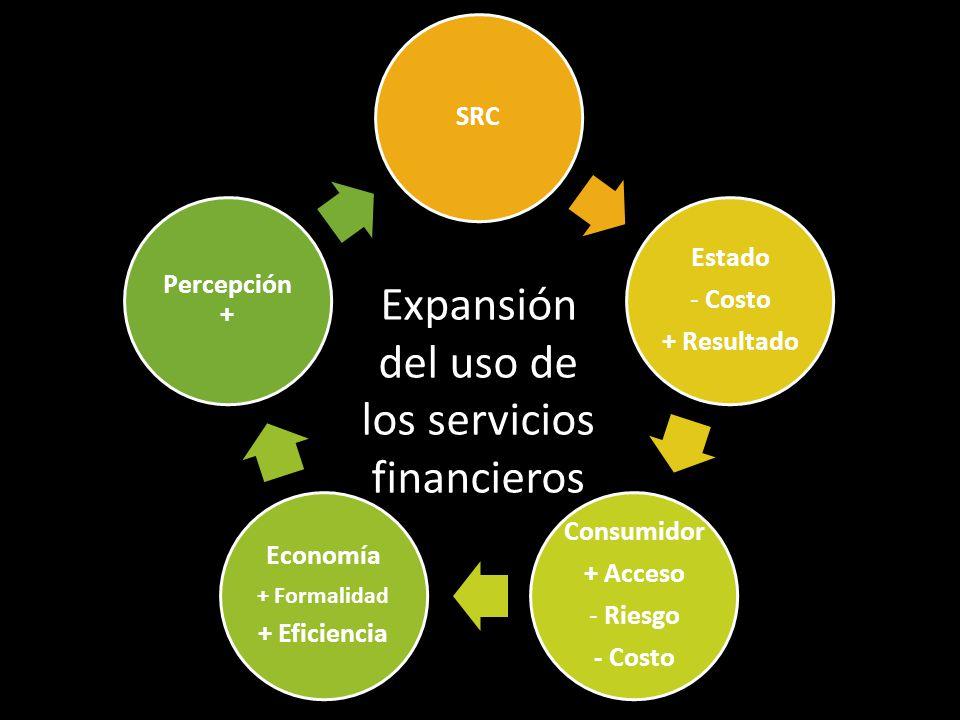 SRC Estado - Costo + Resultado Consumidor + Acceso - Riesgo - Costo Economía + Formalidad + Eficiencia Percepción + Expansión del uso de los servicios financieros