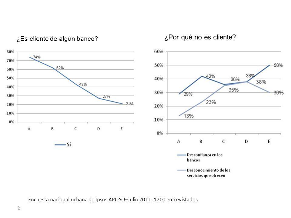 ¿Es cliente de algún banco. 2 Encuesta nacional urbana de Ipsos APOYO–julio 2011.