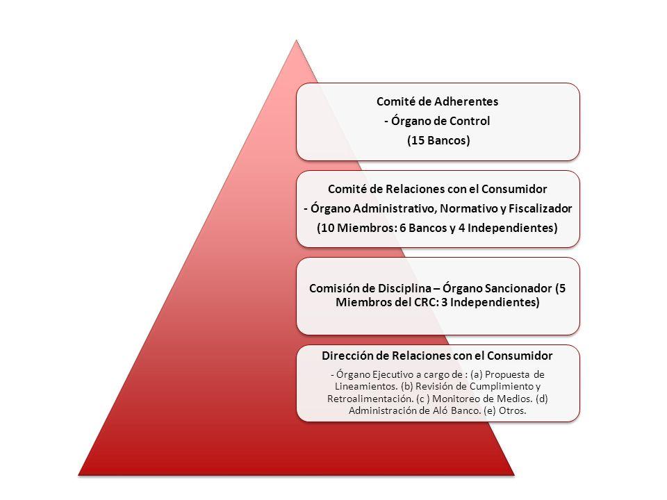 Comité de Adherentes - Órgano de Control (15 Bancos) Comité de Adherentes - Órgano de Control (15 Bancos) Comité de Relaciones con el Consumidor - Órgano Administrativo, Normativo y Fiscalizador (10 Miembros: 6 Bancos y 4 Independientes) Comité de Relaciones con el Consumidor - Órgano Administrativo, Normativo y Fiscalizador (10 Miembros: 6 Bancos y 4 Independientes) Comisión de Disciplina – Órgano Sancionador (5 Miembros del CRC: 3 Independientes) Dirección de Relaciones con el Consumidor - Órgano Ejecutivo a cargo de : (a) Propuesta de Lineamientos.