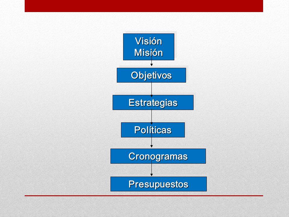 VisiónMisiónVisiónMisión ObjetivosObjetivos EstrategiasEstrategias PolíticasPolíticas CronogramasCronogramas PresupuestosPresupuestos