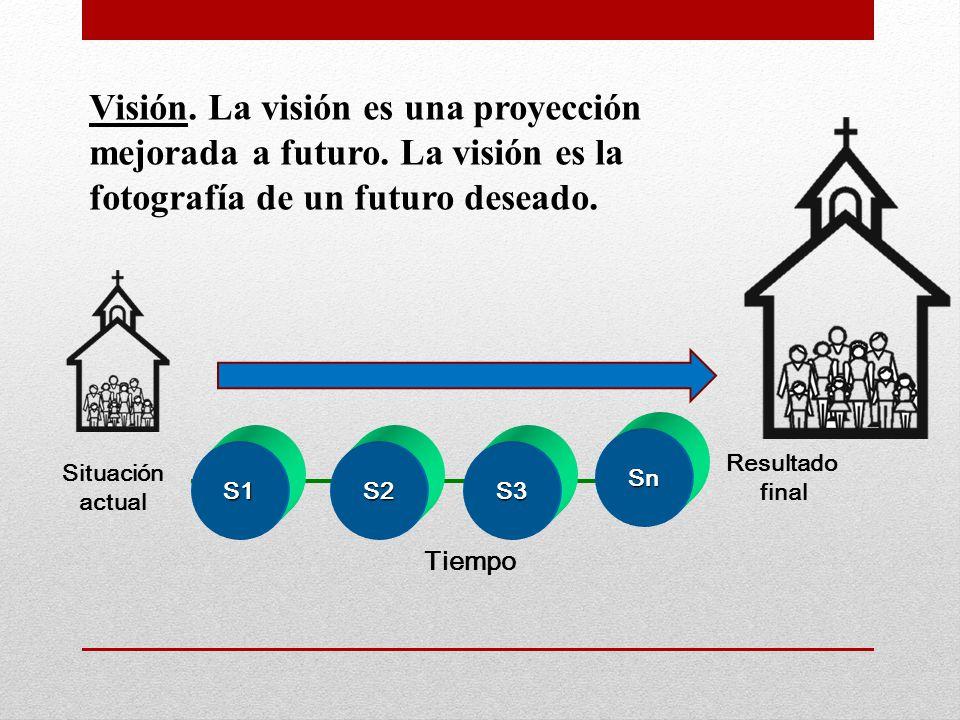 Visión. La visión es una proyección mejorada a futuro. La visión es la fotografía de un futuro deseado. Situación actual Resultado final Tiempo S1S2S3