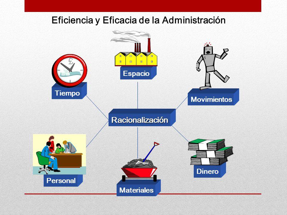Tiempo Espacio Movimientos Personal Materiales Dinero Eficiencia y Eficacia de la Administración Racionalización