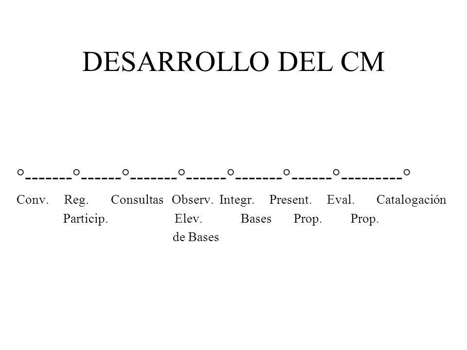 DESARROLLO DEL CM °-------°------°-------°------°-------°------°---------° Conv.