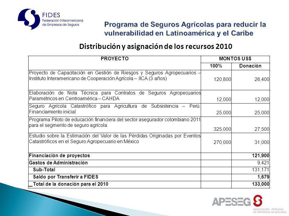 Programa de Seguros Agrícolas para reducir la vulnerabilidad en Latinoamérica y el Caribe PROYECTOMONTOS US$ 100%Donación Proyecto de Capacitación en