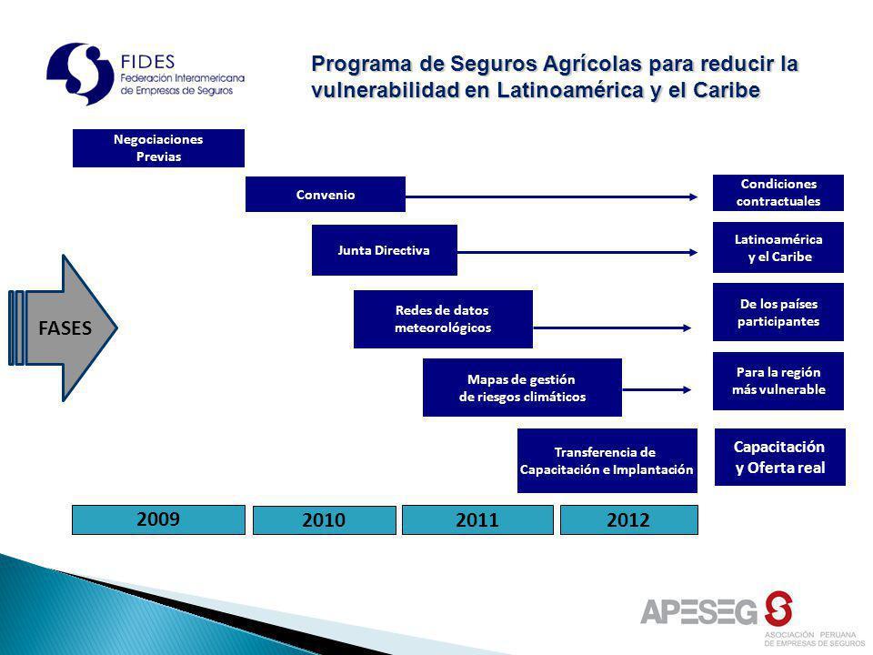 Junta Directiva Redes de datos meteorológicos Mapas de gestión de riesgos climáticos FASES 2009 2011 Negociaciones Previas 2010 Condiciones contractua