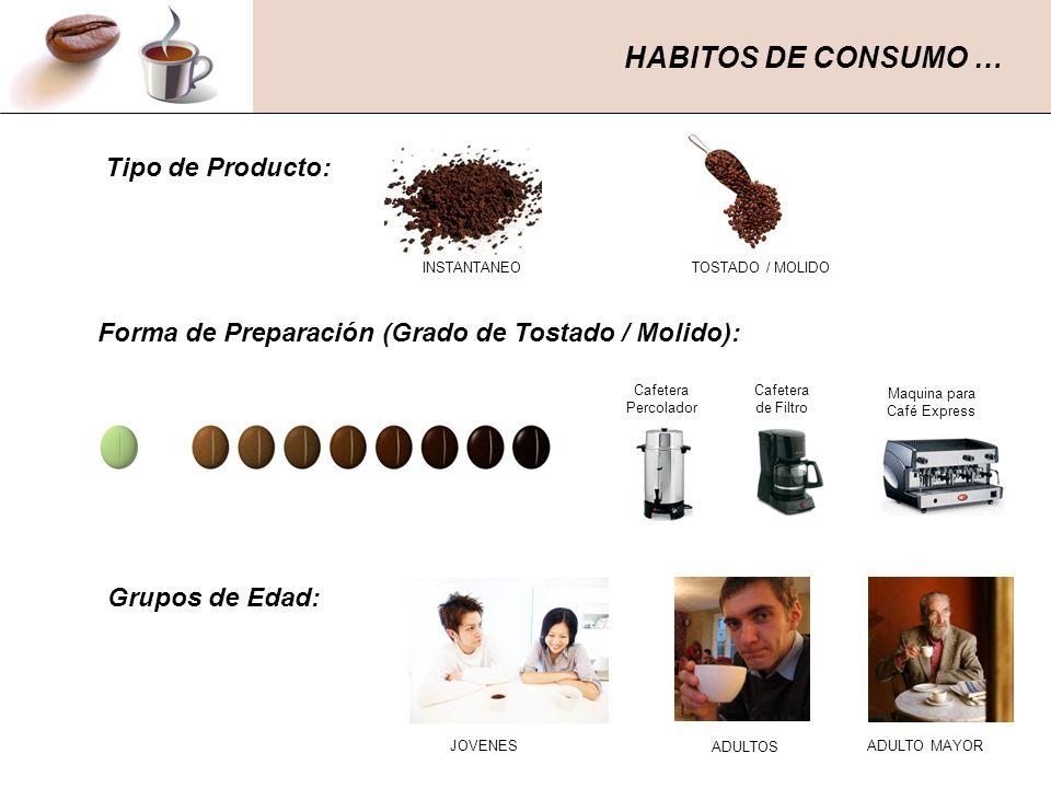 HABITOS DE CONSUMO … Tipo de Producto: Forma de Preparación (Grado de Tostado / Molido): Maquina para Café Express Cafetera Percolador Cafetera de Fil