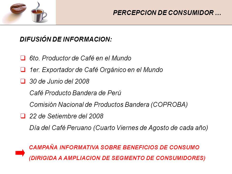 PERCEPCION DE CONSUMIDOR … DIFUSIÓN DE INFORMACION: 6to. Productor de Café en el Mundo 1er. Exportador de Café Orgánico en el Mundo 30 de Junio del 20