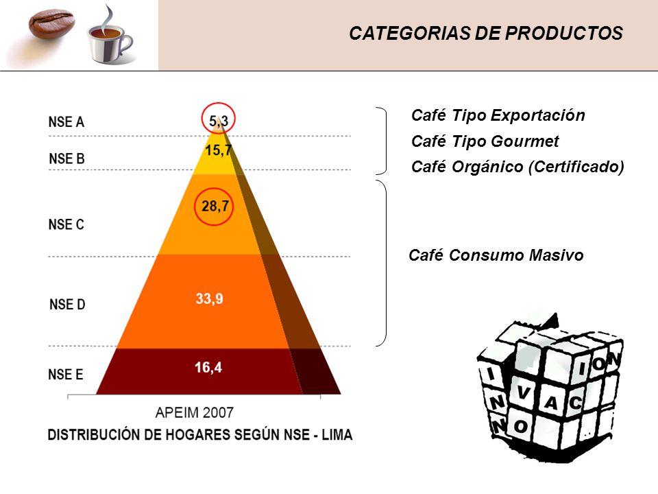 CATEGORIAS DE PRODUCTOS Café Tipo Exportación Café Tipo Gourmet Café Orgánico (Certificado) Café Consumo Masivo