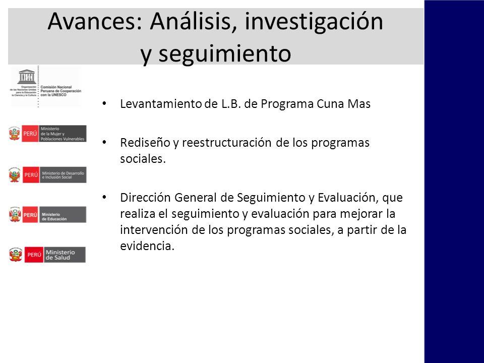 Avances: Análisis, investigación y seguimiento Levantamiento de L.B.