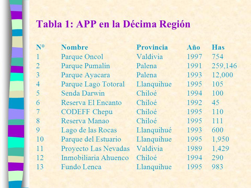Tabla 1 (continuación) N°Nombre ProvinciaAño Has 14Fundo ComuyOsorno1987140 15Fundo MolcoValdivia19902,100 16Parcela LipingueValdivia(**)100 17Parcela CastroChiloe(**)45 18Parcela AgrosolChiloé(**)350 19Parcela 19 y 20 ChepuChiloé(**)781 20Sin nombreChiloé(**)40 21San Pablo de TreguaValdivia(**)2,216 22 Lugar EscondidoLlanquihue(**)45 23Santa Anita / MiradorValdivia(**)75 24San JuliánValdivia(**)40 25Santa ElviraValdivia(**)65 26Hijuela El RincónValdivia(**)150 TOTAL344,233 (*) Fuente: Catastro CIPMA, Registro RAPP/CODEFF.