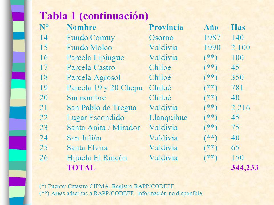 EL PROYECTO: Racionalidad (3) Las principales características de las APP en Chile son (CIPMA 1997): * superficie promedio bordea las 600 hectáreas * concentradas en las regiones IX y X * localización no obedece a criterios ecológicos * creadas por particulares (individuos, sucesiones, sociedades) y secundariamente por ONGs y fundaciones * combinan conservación y recreación * contemplan escasa colaboración con el sector público Destacan como modelos consolidados de gestión las comunidades de conservación y los proyectos eco- turísticos y eco-inmobiliarios.