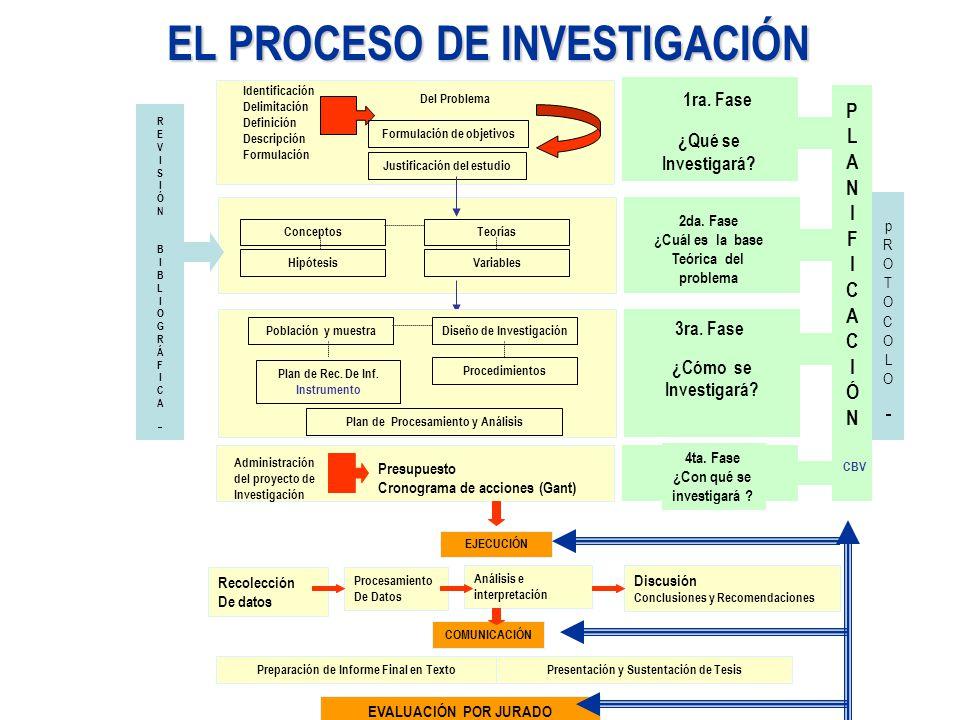 EL PROCESO DE INVESTIGACIÓN Identificación Delimitación Definición Descripción Formulación Del Problema Formulación de objetivos Justificación del estudio 1ra.