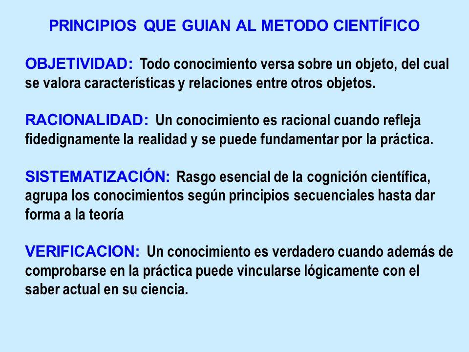 METODO CIENTÍFICO E INVESTIGACIÓN PROBLEMA HIPÓTESIS DISEÑO METODOLÓGICO DISCUSIÓN EJECUCIÓN CIENCIA O CONOCIMIENTO NUEVO IDEA