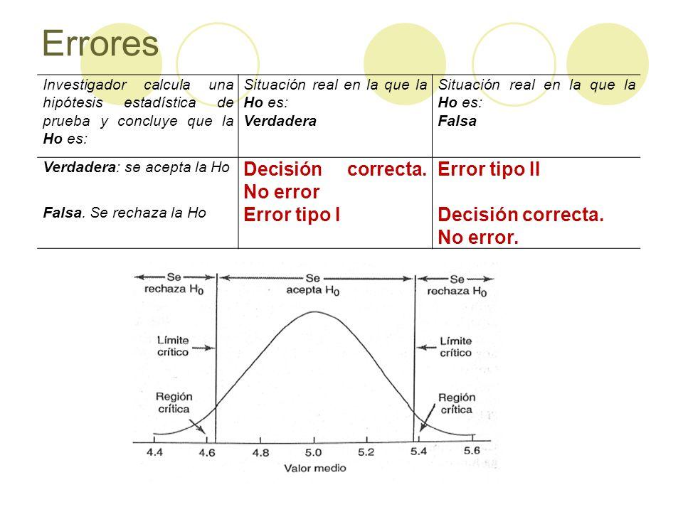 Errores Investigador calcula una hipótesis estadística de prueba y concluye que la Ho es: Situación real en la que la Ho es: Verdadera Situación real en la que la Ho es: Falsa Verdadera: se acepta la Ho Decisión correcta.