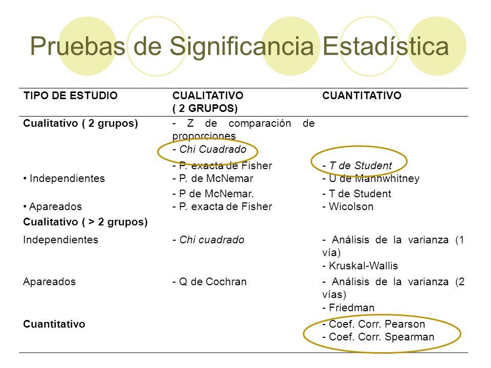 Pruebas de Significancia Estadística TIPO DE ESTUDIOCUALITATIVO ( 2 GRUPOS) CUANTITATIVO Cualitativo ( 2 grupos)- Z de comparación de proporciones - Chi Cuadrado Independientes - P.