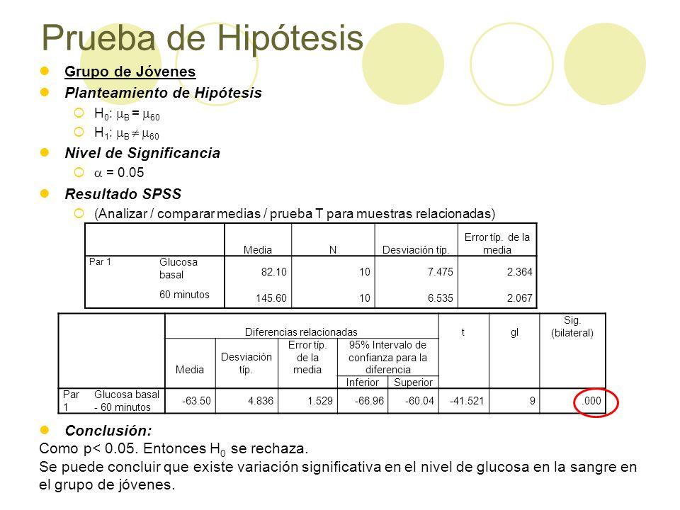 Prueba de Hipótesis Grupo de Jóvenes Planteamiento de Hipótesis H 0 : B = 60 H 1 : B 60 Nivel de Significancia = 0.05 Resultado SPSS (Analizar / comparar medias / prueba T para muestras relacionadas) Conclusión: Como p< 0.05.