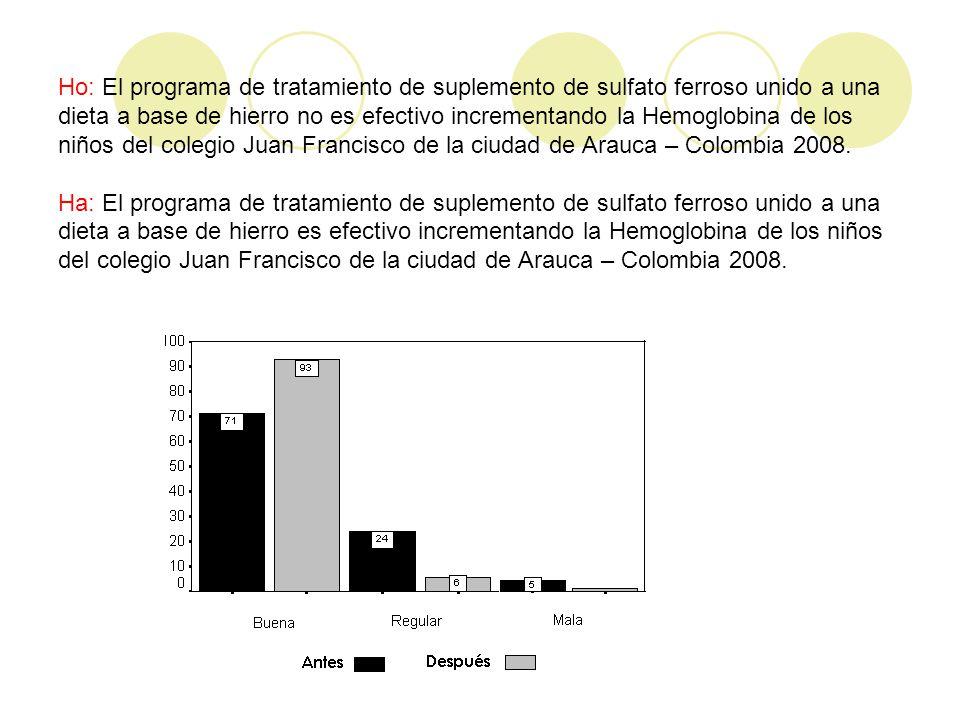 Ho: El programa de tratamiento de suplemento de sulfato ferroso unido a una dieta a base de hierro no es efectivo incrementando la Hemoglobina de los niños del colegio Juan Francisco de la ciudad de Arauca – Colombia 2008.