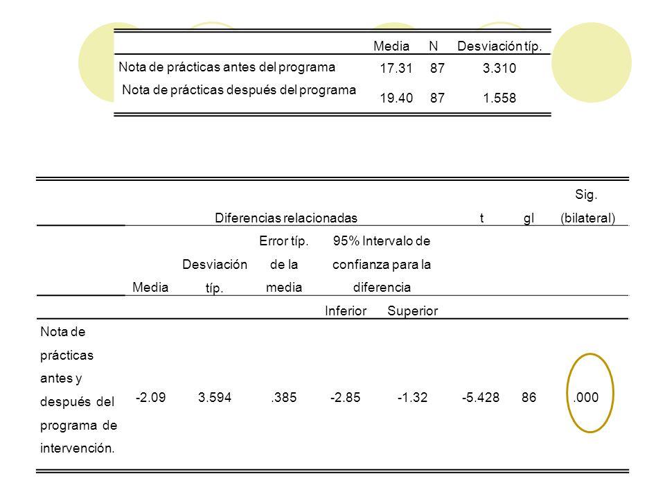 Diferencias relacionadastgl Sig.(bilateral) Media Desviación típ.