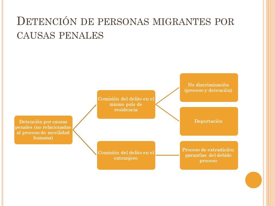 D ETENCIÓN DE PERSONAS MIGRANTES POR CAUSAS PENALES Detención por causas penales (no relacionadas al proceso de movilidad humana) Comisión del delito