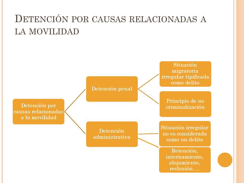 D ETENCIÓN POR CAUSAS RELACIONADAS A LA MOVILIDAD Detención por causas relacionadas a la movilidad Detención penal Situación migratoria irregular tipi