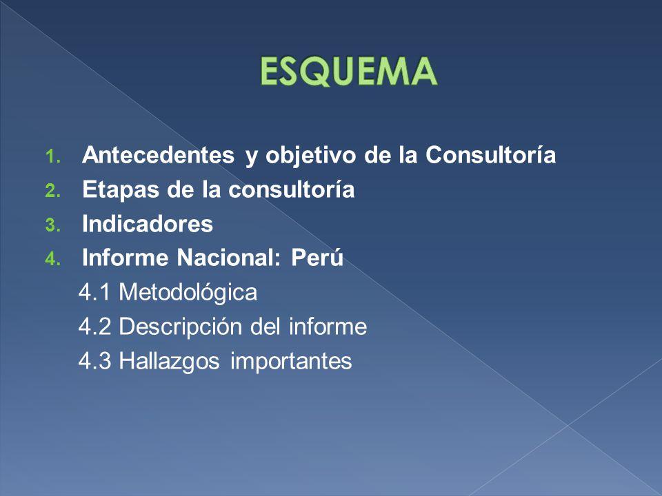 1. Antecedentes y objetivo de la Consultoría 2. Etapas de la consultoría 3.