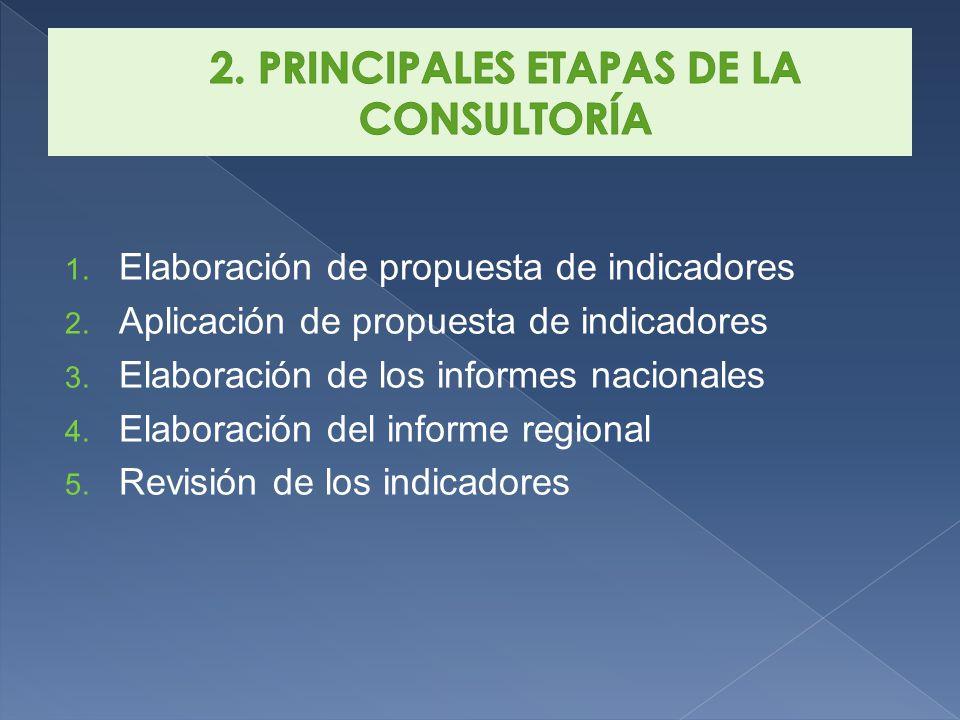 1. Elaboración de propuesta de indicadores 2. Aplicación de propuesta de indicadores 3.