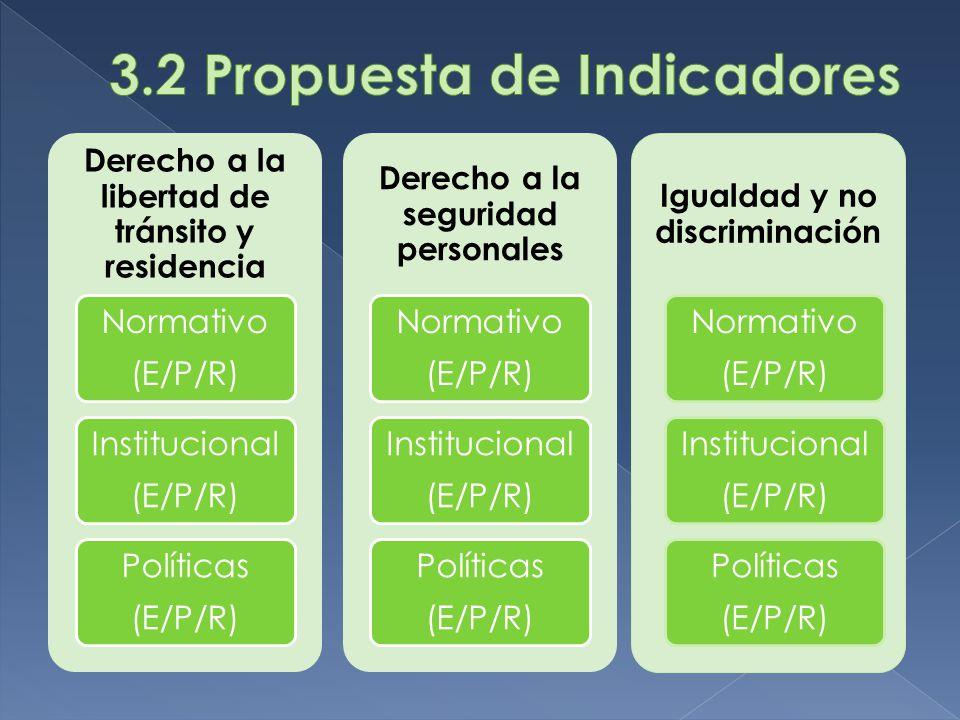 Derecho a la libertad de tránsito y residencia Normativo (E/P/R) Institucional (E/P/R) Políticas (E/P/R) Derecho a la seguridad personales Normativo (E/P/R) Institucional (E/P/R) Políticas (E/P/R) Igualdad y no discriminación Normativo (E/P/R) Institucional (E/P/R) Políticas (E/P/R)