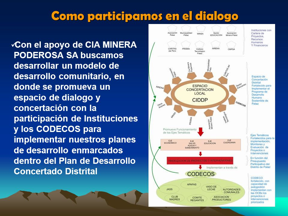 Como participamos en el dialogo Nos organizamos a nivel de la comunidad a través del Comité de Desarrollo Comunal (CODECO) Nos capacitamos para fortalecer nuestras capacidades de planificación y gestión y visión al futuro Buscamos establecer el dialogo en base a temas de interés, resultado de nuestra planificación.