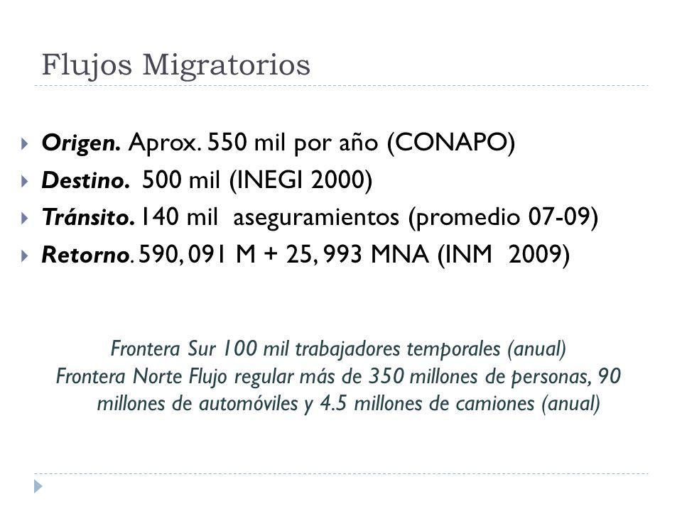 Flujos Migratorios Origen. Aprox. 550 mil por año (CONAPO) Destino. 500 mil (INEGI 2000) Tránsito. 140 mil aseguramientos (promedio 07-09) Retorno. 59