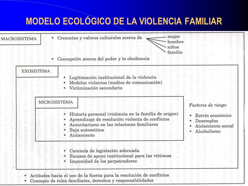 MODELO ECOLÓGICO DE LA VIOLENCIA FAMILIAR