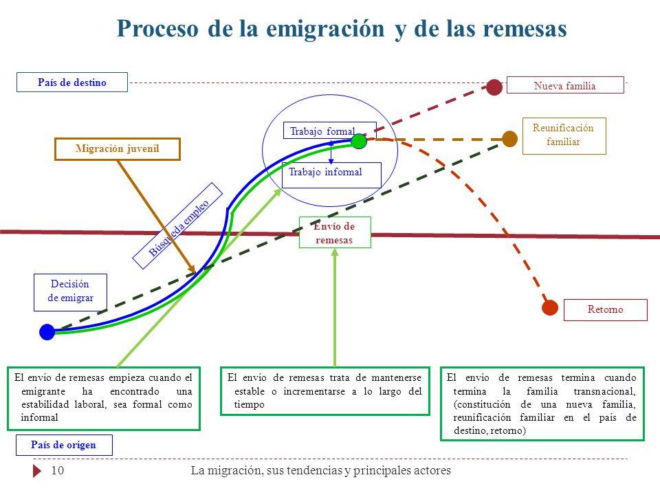 Decisión de emigrar Búsqueda empleo Trabajo formal Trabajo informal Nueva familia País de origen País de destino Proceso de la emigración y de las rem