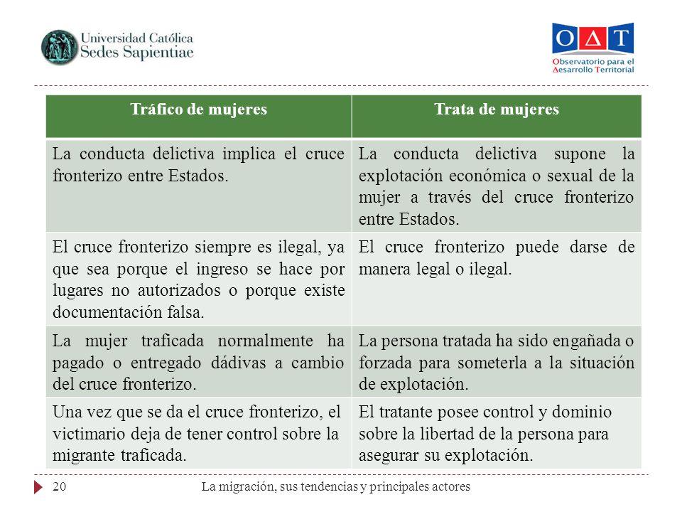 La migración, sus tendencias y principales actores20 Tráfico de mujeresTrata de mujeres La conducta delictiva implica el cruce fronterizo entre Estado