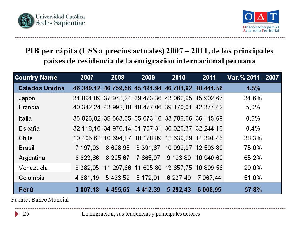 26 PIB per cápita (US$ a precios actuales) 2007 – 2011, de los principales países de residencia de la emigración internacional peruana Fuente : Banco