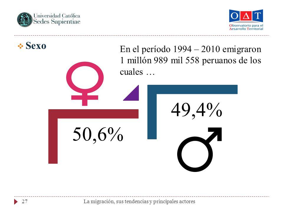 27 Sexo 50,6% 49,4% En el período 1994 – 2010 emigraron 1 millón 989 mil 558 peruanos de los cuales …